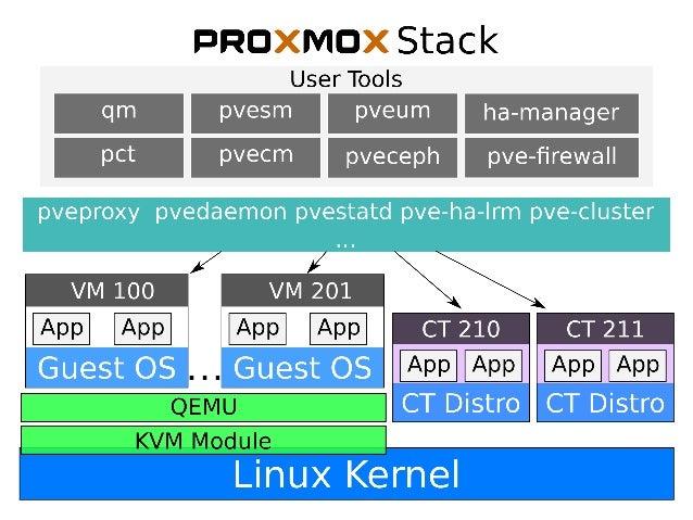 Proxmox high availability | Blog