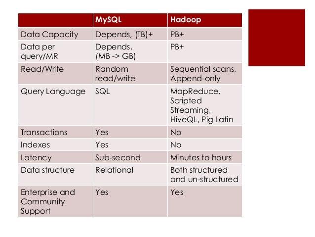 Sqoop export command | Blog